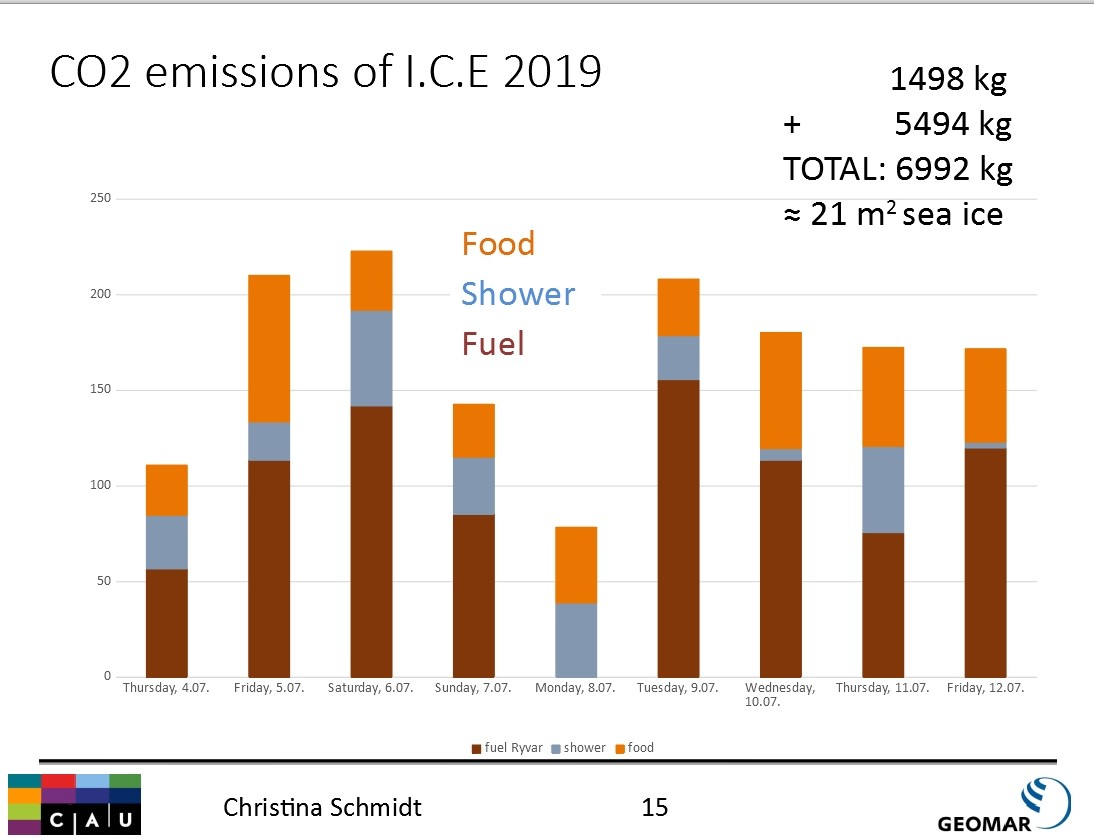 CO2-Footprint-des-ICE-Camp-2019